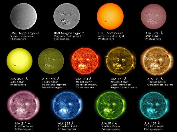 The sun at different wavelengths. Credit: NASA SDO NASA Goddard