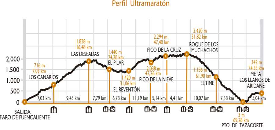 The elevation profile for Transvulcania